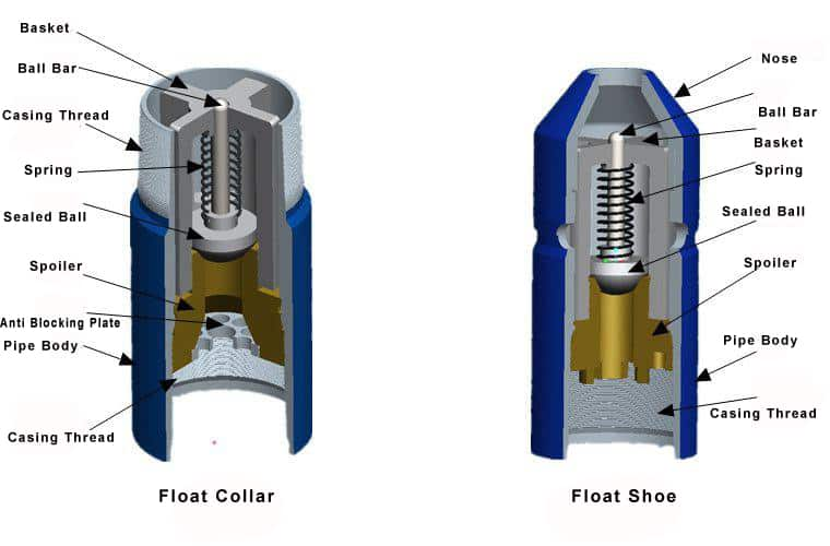 Float Collar And Float Shoe