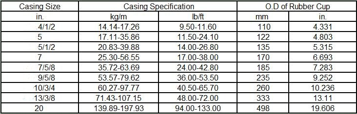Manufacturing Conventional Cementing Plug Specification