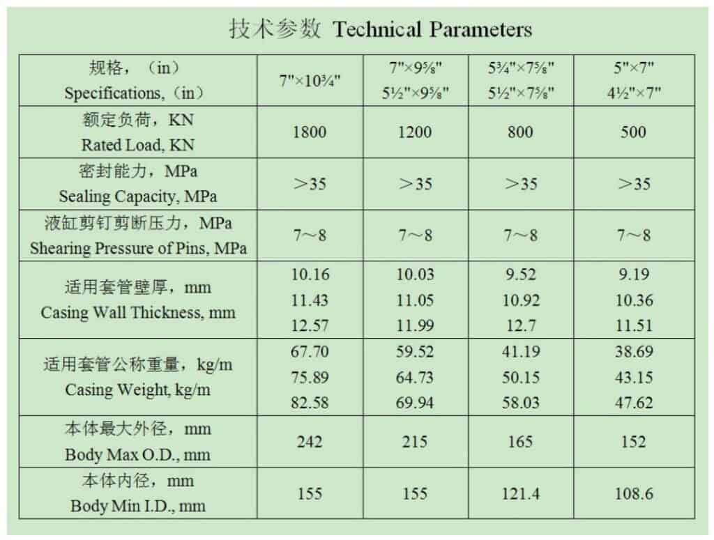 DYX-A-Hydraulic-Liner-Hanger-Technical-Parameters