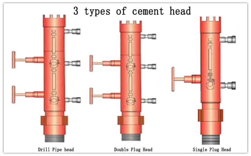 Cement Head Types | One Plug & Double Plug & Drill Pipe