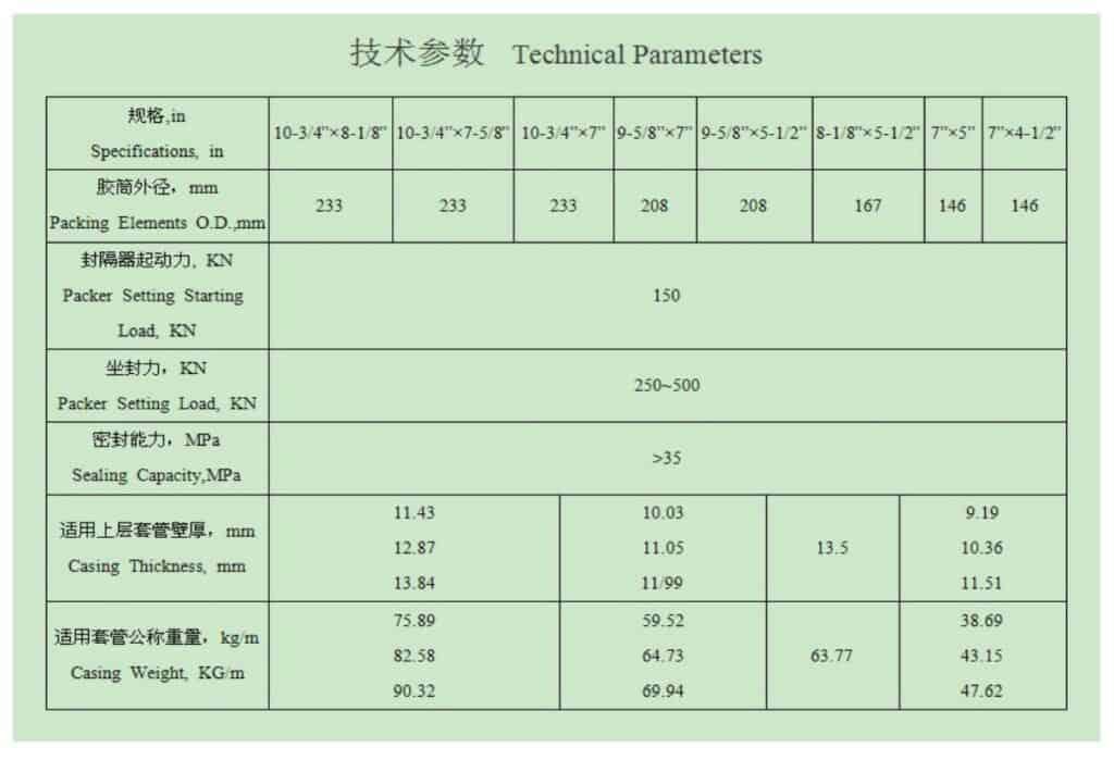 Liner-hanger-top-packer-Technical-Prameters