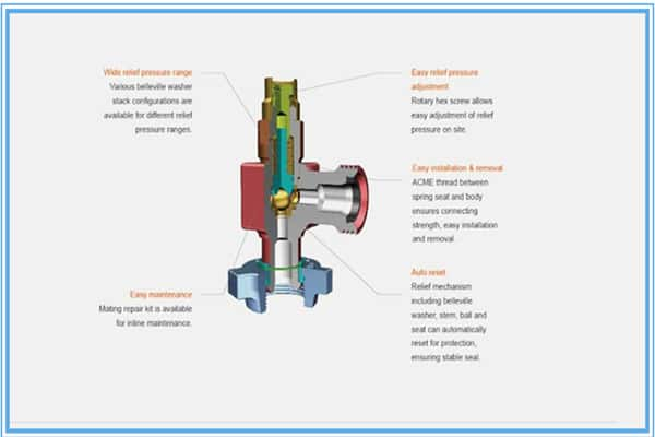 Safety_Valves_structure
