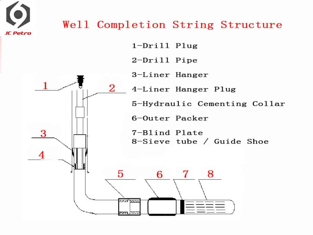 Well-Completion-String-Structure